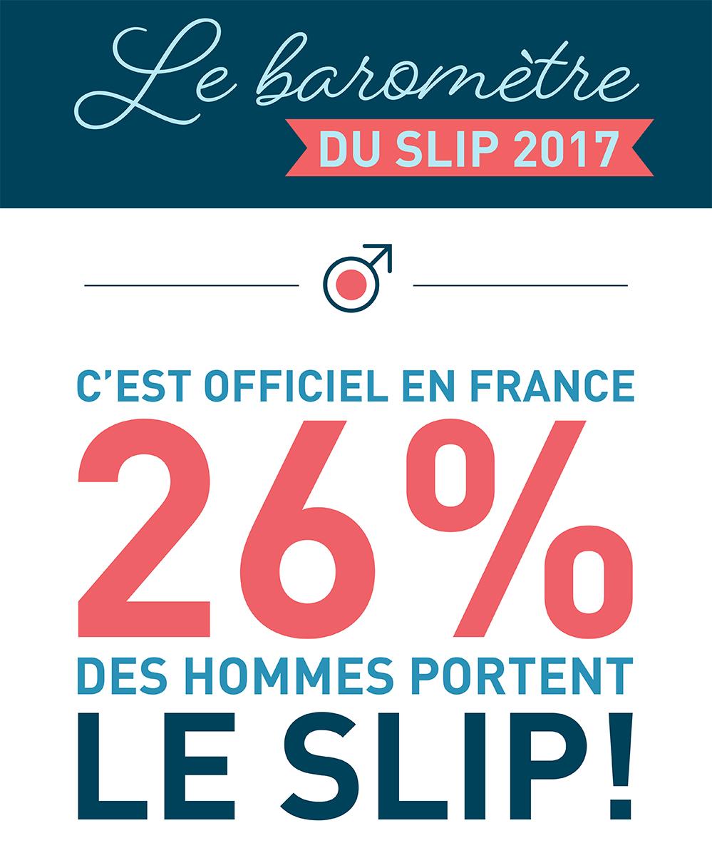 C'est officiel, 26% des Français portent des Slips Un pari réussi pour Le Slip Français. 58% des hommes portent des boxer et 12% caleçon