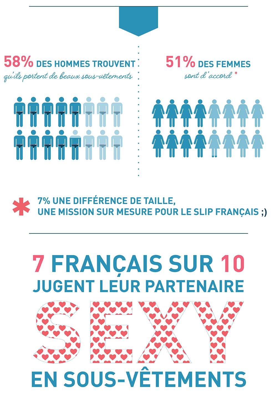 58% des hommes contre 51% des femmes pensent qu'en France les hommes portent de beaux sous-vêtements.