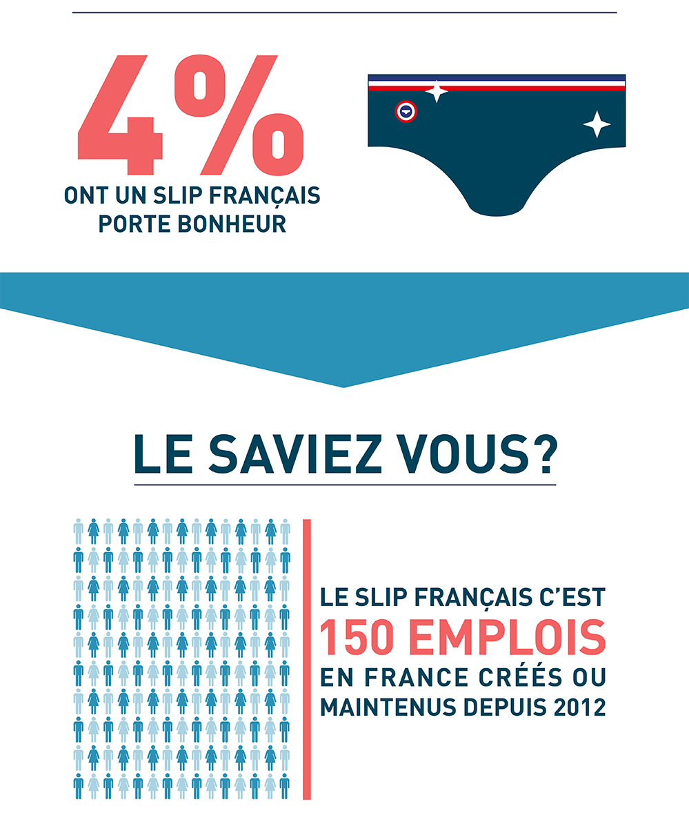 4% des Français possèdent un sous-vêtement porte-bonheur. LA solution pour relancer la croissance ? Depuis 2012, Le Slip Français a créé ou maintenu 150 emplois et travaille avec 27 fournisseurs français.
